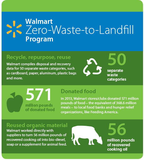 Walmart zero-waste-to-landfill-program-infographic